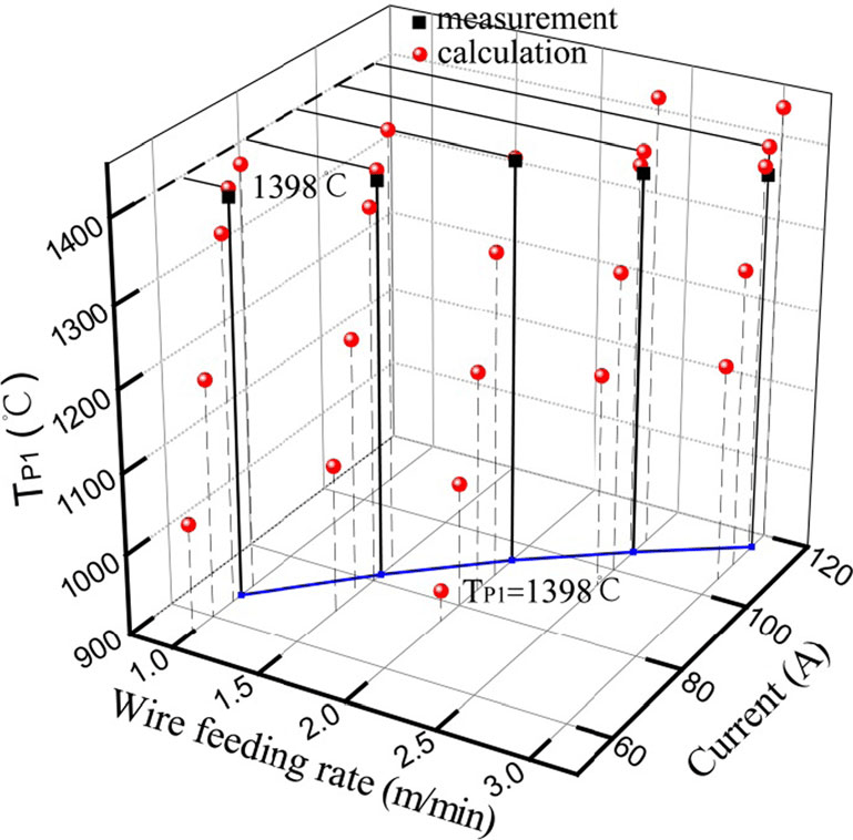 Influence of wire feeding rate and current on calculated T