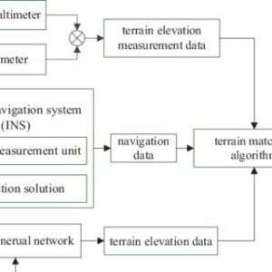 (PDF) On TerrainAided Navigation for Unmanned Aerial
