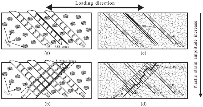 Illustration of shear crack: fatigue cracking nucleating