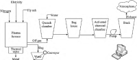 Process flow diagram of the plasma vitrification