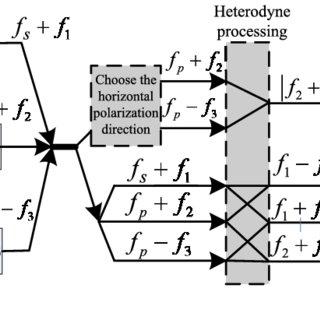 (PDF) Long-Distance Measurement Applying Two High