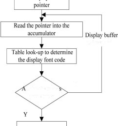 lcd display subroutine flow chart d serial communication protocol mcs si series mcu interface [ 850 x 1475 Pixel ]
