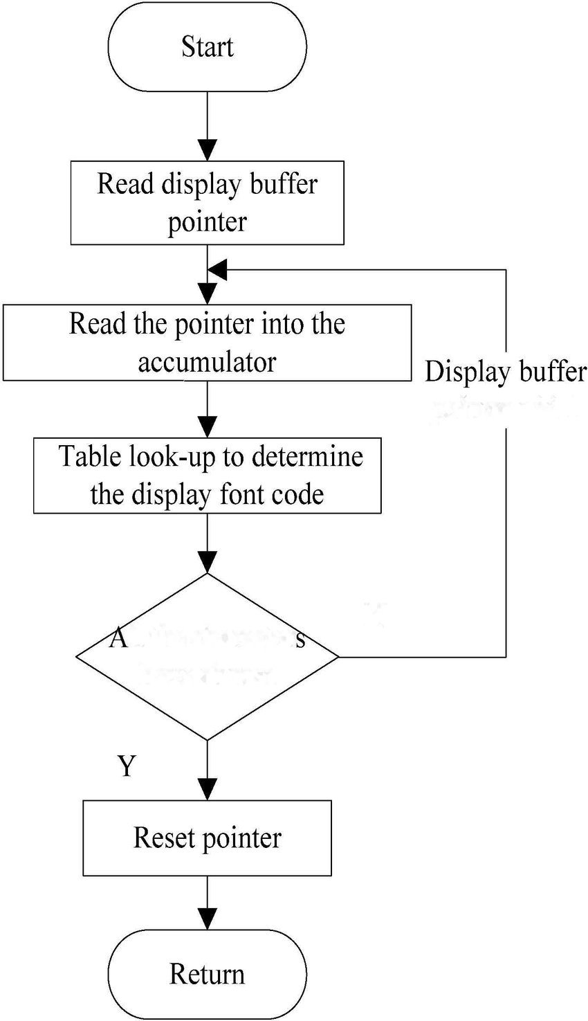 medium resolution of lcd display subroutine flow chart d serial communication protocol mcs si series mcu interface