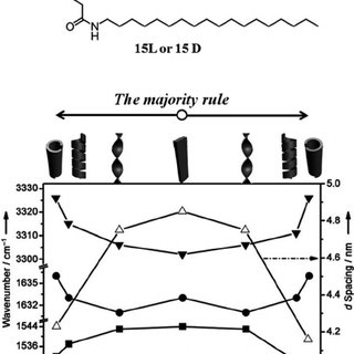 Chemical structures and schematic representation of the
