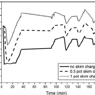 Effect of oxygen enrichment on iron content in matte
