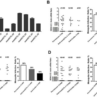 The role of mosGCTL genes in DENV-2 infection of A