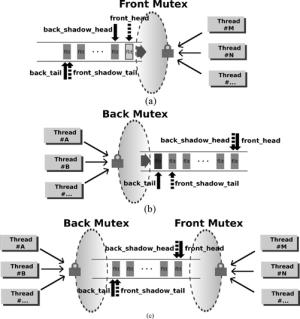 Crossthread synchronization of nodetonode data