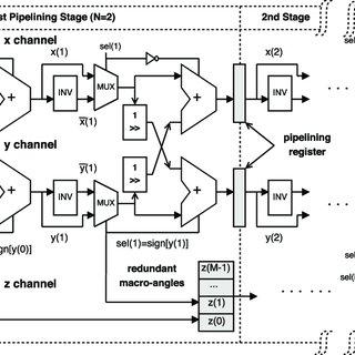 (PDF) A high-throughput fixed-point complex divider for FPGAs