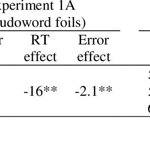 (PDF) The impact of feedback semantics in visual word