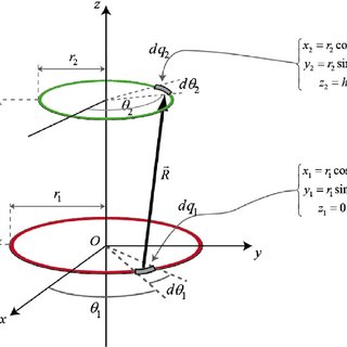 Figure 1. A point electric charge is put in front of an