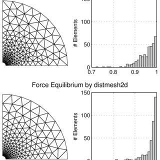 (PDF) A simple mesh generator in MATLAB