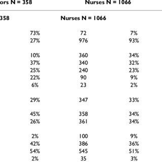 (PDF) Predictors of job satisfaction among doctors, nurses