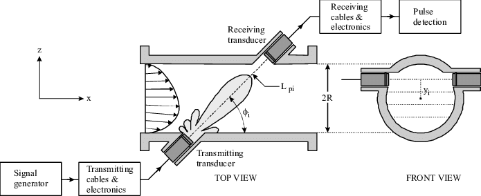 Schematic illustration of a single path in a multipath