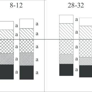 Figur 3. Penetreringsmodstand efter forsøgets anlaeg i