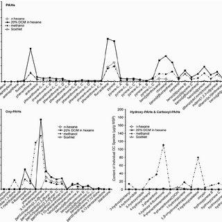 Overlayed gas chromatography-mass spectrometry