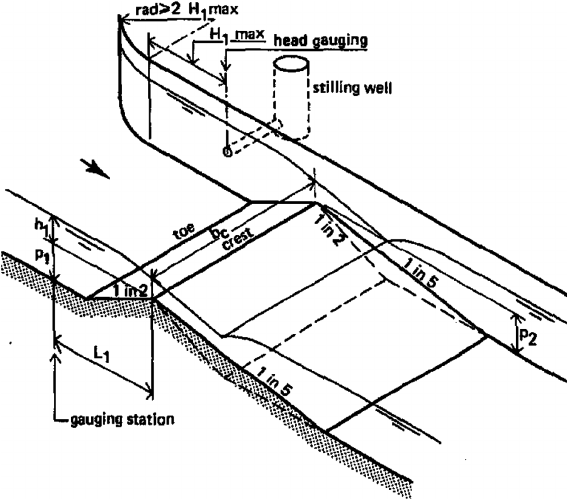 A schematic diagram of crump weir structure (after Bos