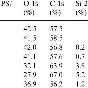 (PDF) Properties and characterization of hydrophobized
