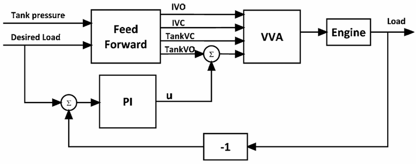 The closed-loop control system for compressor mode load