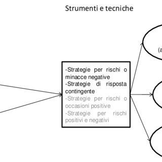 (PDF) Il Project Management