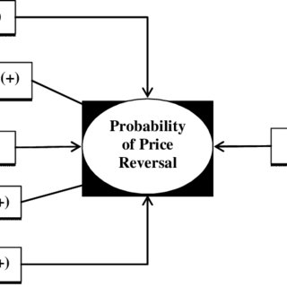 (PDF) Probability of price reversal and intraday trading