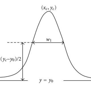Representative elementary volume (REV, ΔU0) for the