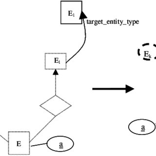 A Weak-entity-type-symbols less EER diagram for the