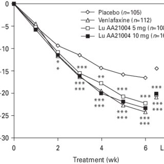(PDF) A double-blind, randomized, placebo-controlled