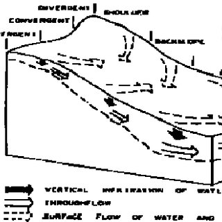 (PDF) Mapping Headwater Streams: Intermittent and