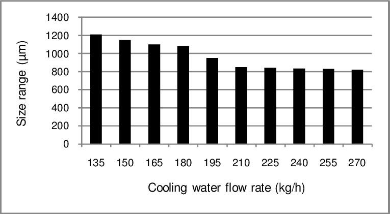 Variation of the average size of salt crystal with cooling