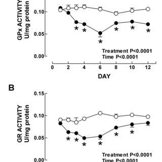 (PDF) Time course study of oxidative and nitrosative
