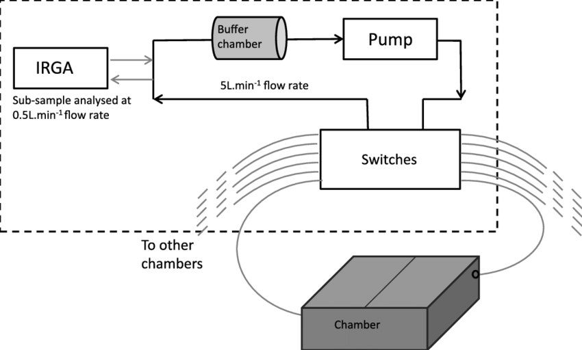 Schematic representation of the chamber system, including
