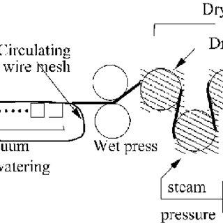 Smart vacuum dewatering box Using the relationship between