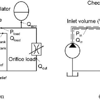 Rotary valve spool/sleeve assembly. The spool rotates and