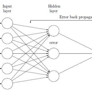 (PDF) Comparison of image compression techniques using