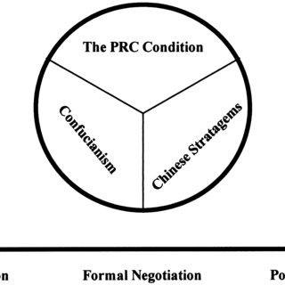 (PDF) Understanding Chinese Business Negotiation Behaviour