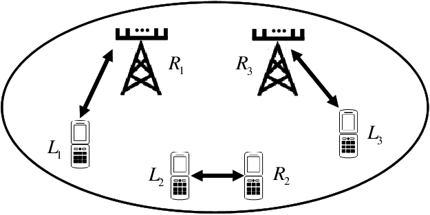 A network of two-way MIMO communication links. Examples
