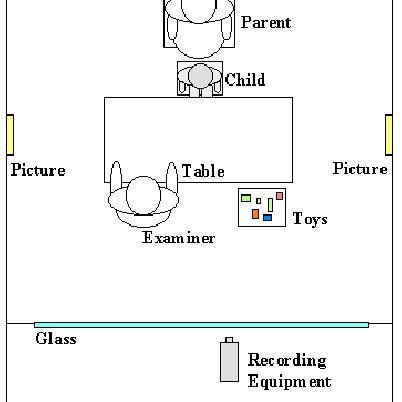 (PDF) Early social communication scales (ESCS)