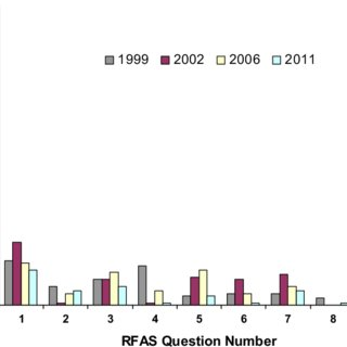 (PDF) Patient-reported long-term rectal function after