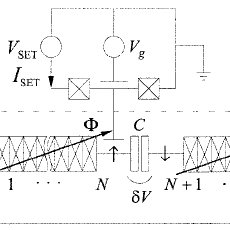 A schematic of the qubit and SET used in a ''quantum