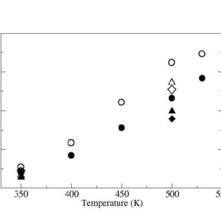 Solubility of water in decane (g water/kg decane) as a