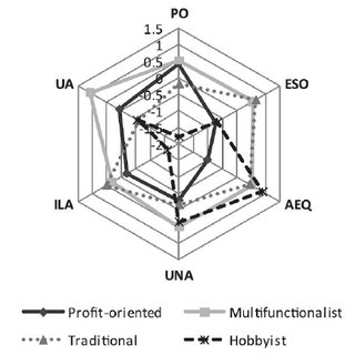 An example agent typology derived from social survey in