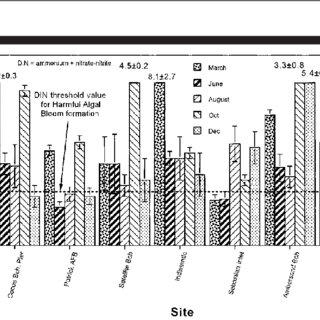 (PDF) Evidence of Anthropogenic Nitrogen Enrichment of the