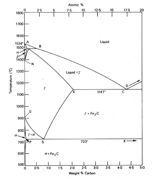 small resolution of fe c phase diagram 27