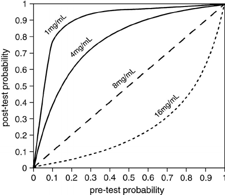 Curves illustrating pretest and posttest probability of