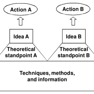 (PDF) Planning Theory or Planning Theories? The Hydra