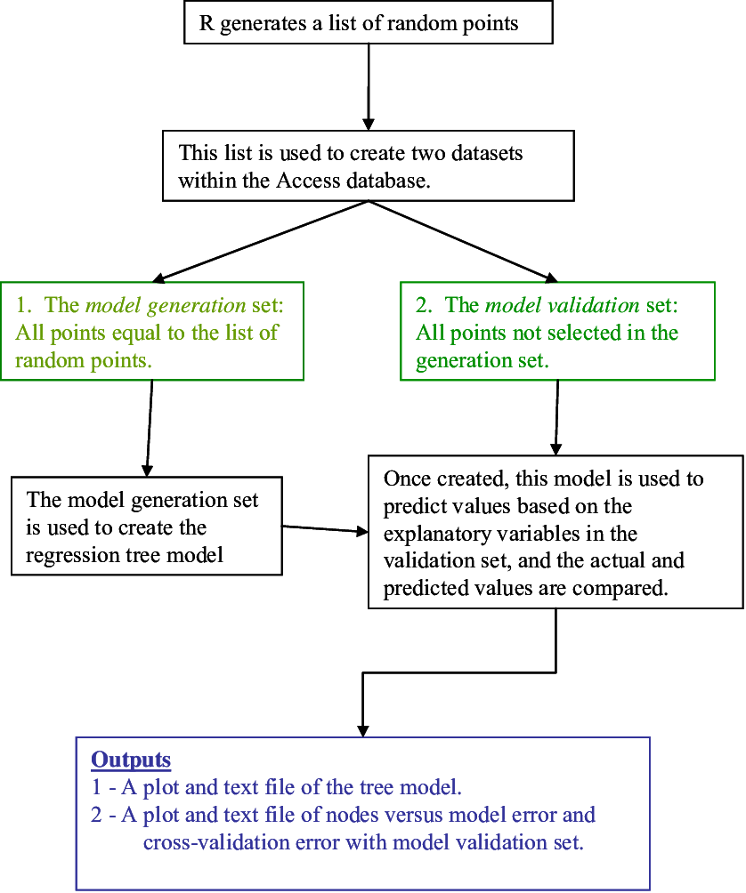 medium resolution of flow diagram of how r interacts with access to generate and cross validate a regression