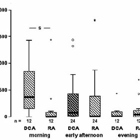 The activity of the house martins on RA and DCA in the