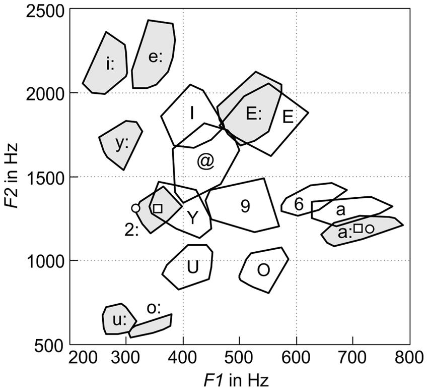 Modeling Consonant-Vowel Coarticulation for Articulatory