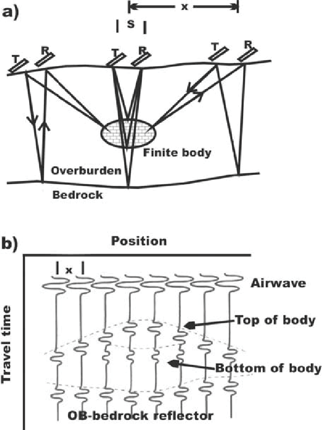 3. a A schematic diagram illustrating GPR reflection