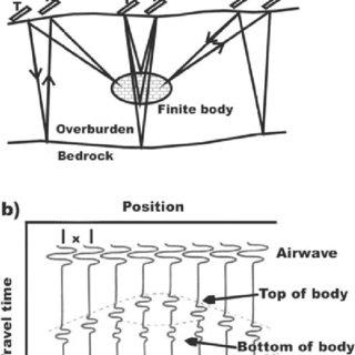 (PDF) The Application of Ground Penetrating Radar (GPR) at